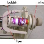 Spinning Wheel, Flyers, Bobbins and Whorls