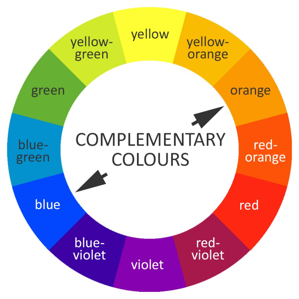 Complementary Colour Theory