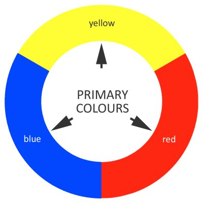 Primary Colours on the colour wheel