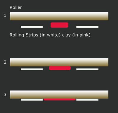 Rolling Strips